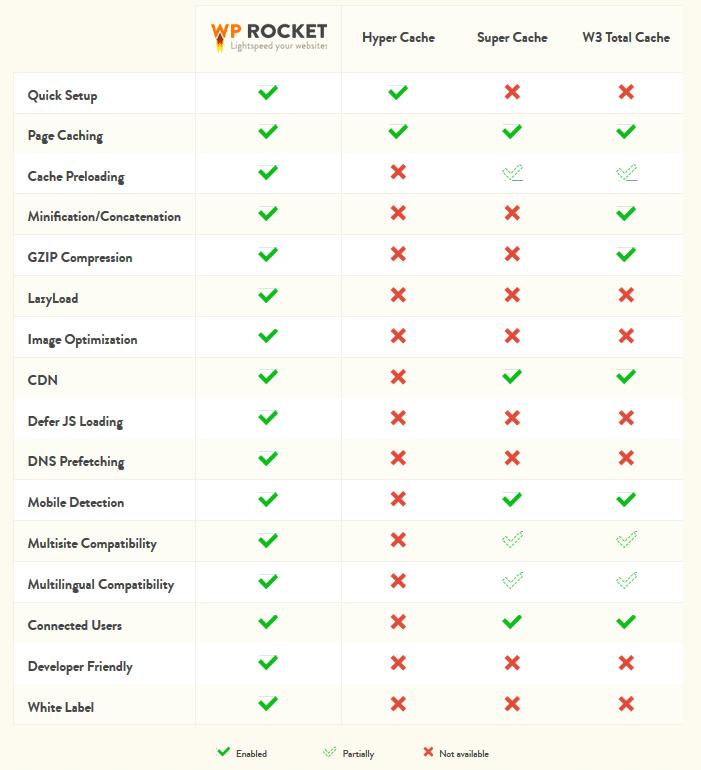 추천 워드프레스 캐시 플러그인 기능 비교표